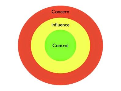 circle-of-control